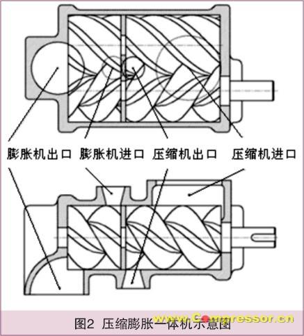 双螺杆压缩机/膨胀机供气系统从1992年开始在燃料电池中获得应用.