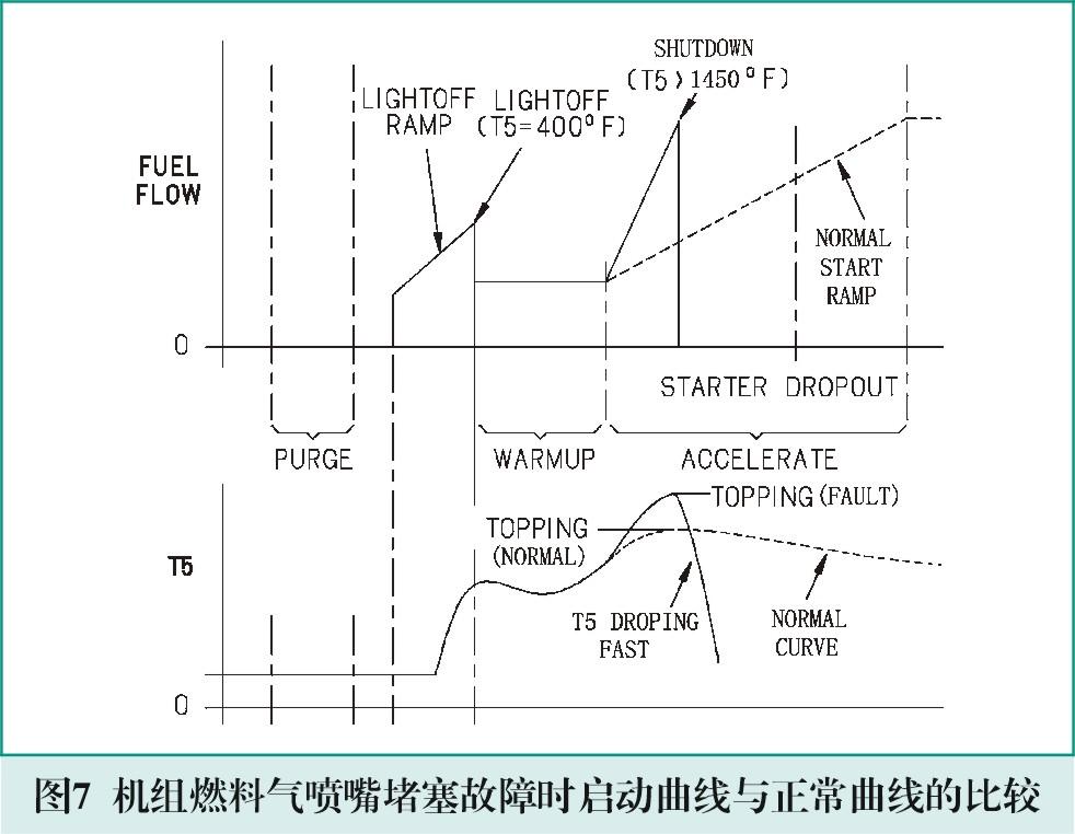 机组控制逻辑图在压缩机组故障处理中的应用