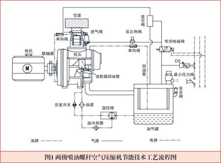 主要设备为螺杆空气压缩机等