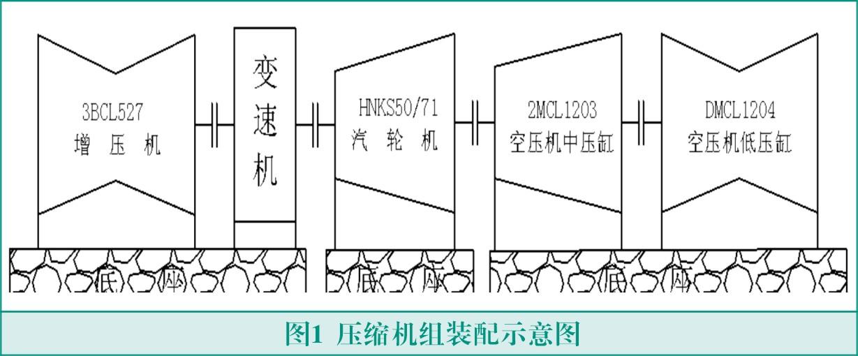 摘要:公司两套48000Nm3/h空分装置配套压缩机组由主压缩机DMCL1204+2MCL1203、增压机3BCL527、变速器及汽轮机HNKS50/71/32组成。本文就两套压缩机组在试车过程中出现一些故障进行了实际分析,并最终找到处理方法。试车期间的有些故障是由于疏忽或考虑不周所导致的,总结出经验教训,能更好的注意试车中细节部分,为以后的机组试车做好铺垫,避免同类故障发生。   笔者所在公司年产40亿立方米煤制天然气项目一期工程中配套2x48000Nm3/h大型空分设备。其配套压缩机组由汽轮机拖动