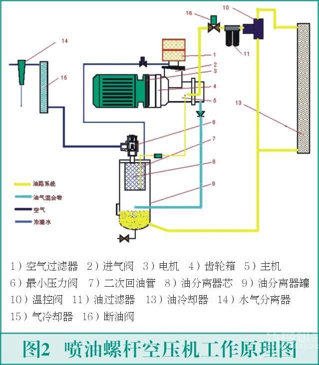 双级螺杆空压机工作原理如图2所示,由进气过滤系统,压缩机和电机