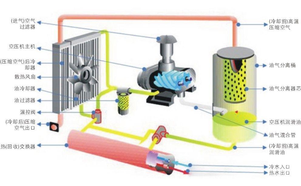 空压机余热回收概念,工作原理