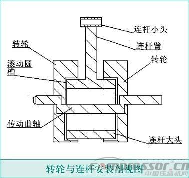 活塞压缩机转轮连杆机构技术资料