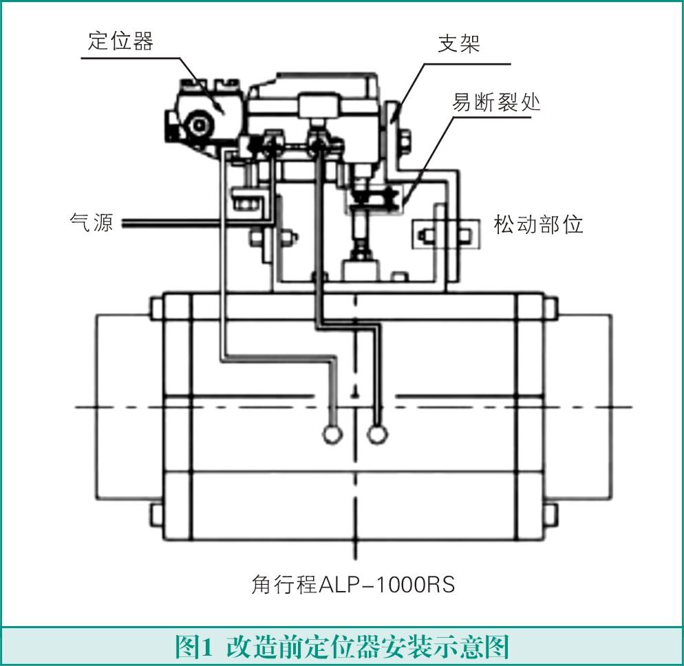 为了解决反馈杆断裂和连接螺母松动问题,将ALP-1000RS定位器更换为SVP3000智能定位器。其特点在于反馈杆可以采用两道螺母背锁,从而将反馈杆牢牢固定在气缸上,定位器和气缸之间的连接螺母更加牢固,增强了抗振动能力。另外,定位器因为更换为智能型,增加了阀门的调节精度。图2为改造后定位器安装示意图。   2.