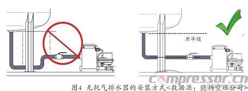 空压机节能系统应用自动排水器分析