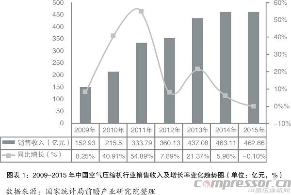 2016年全国经济结构转型升级