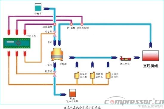 空压机房改造冷却水节能案例分析/