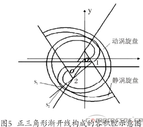 涡旋压缩机型线的现状与发展综述