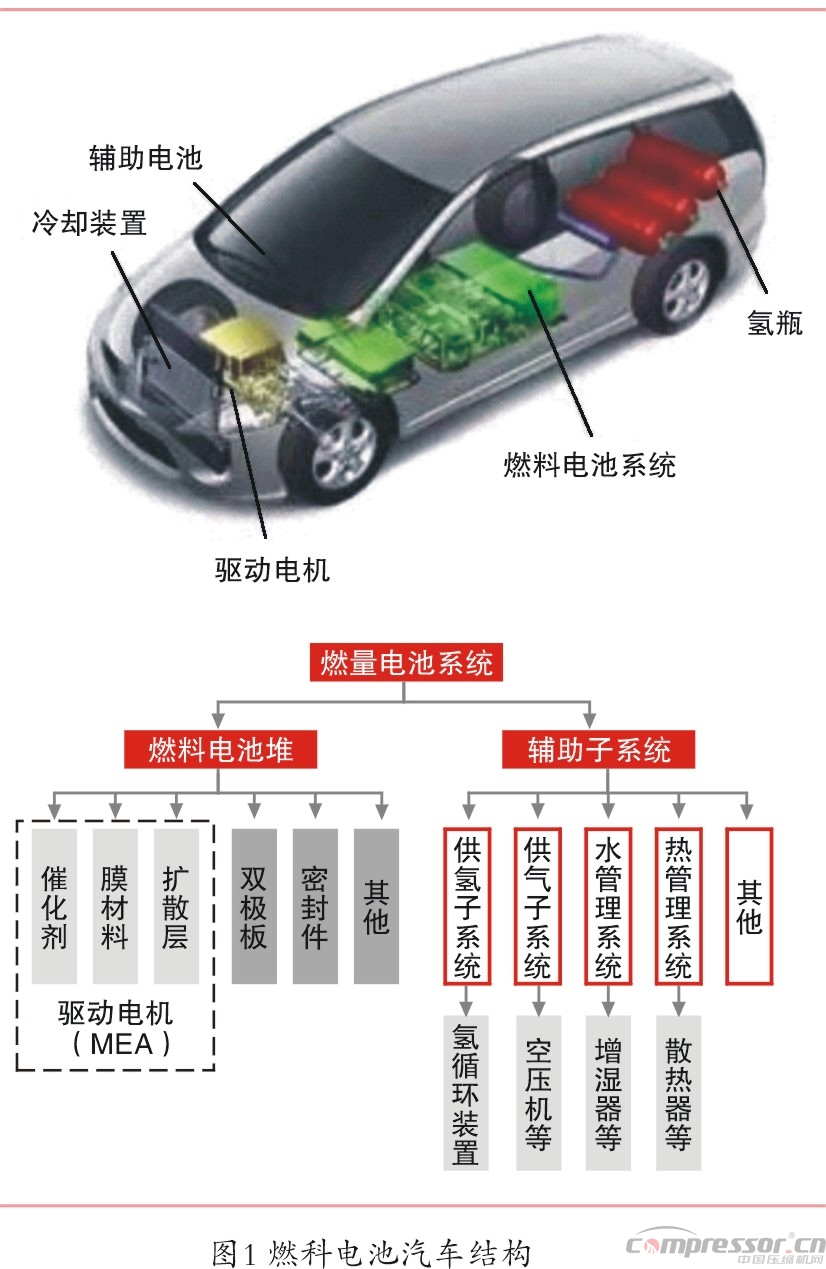 由燃料电池系统,储氢瓶,驱动电机,整车控制系统 ,辅助电池系统构成.