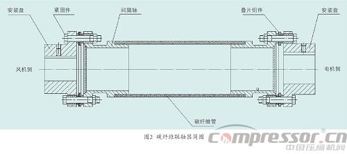 叠片挠性联轴器选用事项分析