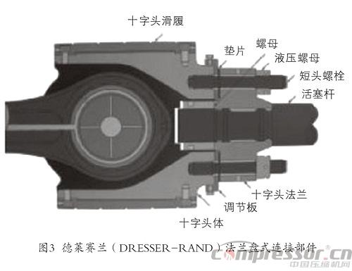 往复压缩机十字头与活塞杆连接部件浅析