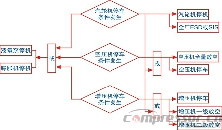 内压缩流程空分装置的联锁控制研究 <一>