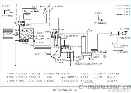机组主要由螺杆压缩机主机,电动机,油气分离器,油冷却器,气冷却器,气