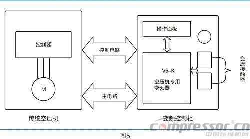 空压机变频节能改造解决方案