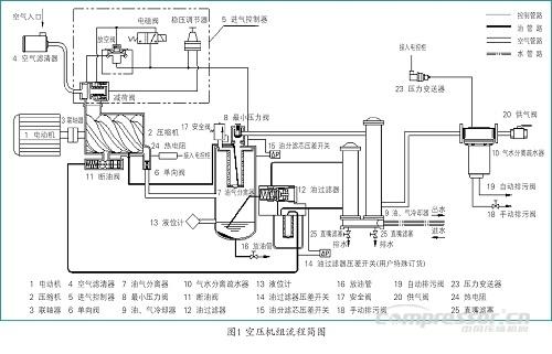 一般喷油螺杆空压机机组主要由螺杆压缩机主机,电动机,油气分离器,油