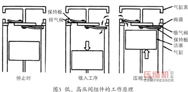轨道交通用活塞压缩机阀片密封性能试验