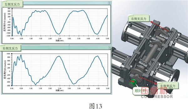 压缩机4M16曲轴动平衡仿真分析