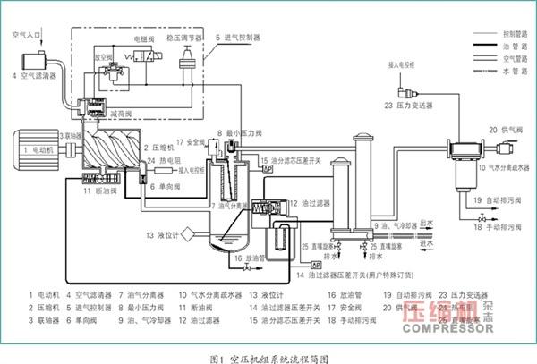 喷油螺杆空气压缩机在运行时,混合有大量油雾滴(气+油混合气体)的高温高压空气由压缩机排入油气分离器7(兼作油箱),在油气分离器中大部分油通过旋风分离方式从压缩空气中分离出来,分离出的油沉积在油气分离器的下部,然后靠气体压力迫使受热的润滑油通过油冷却器9、油过滤器12及断油阀11到达压缩机机壳底部油槽,然后一部分润滑油喷入到机壳内腔,润滑油的主要作用为起到降噪、润滑、冷却和密封的作用;另一部分润滑油通过机壳内部的各通道润滑各类轴承和齿轮。压缩空气中剩余的油通过油分筒旋风分离:即在重力和离心力的作用下,使