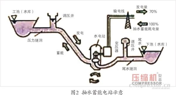 储能设备电路图