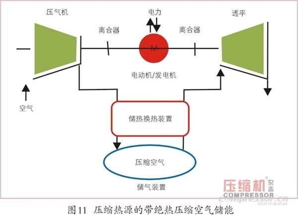 压缩空气储能应用现状及发展趋势