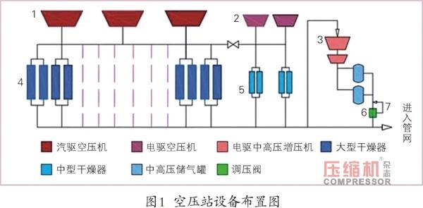 大型空压站蓄能器应用研究探讨
