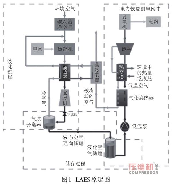 液化空气储能优势分析及发展现状探讨