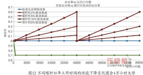空压机生命周期成本经济和节能性探究