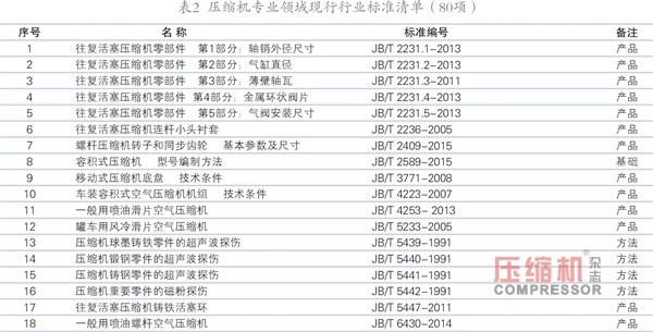 压标委归口的现行标准有效版本清单(2018版)