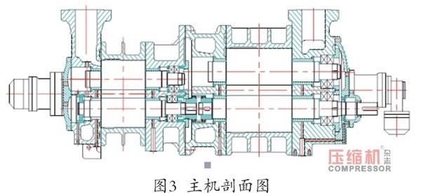 进口大型高端压缩机主机大修及零部件国产化