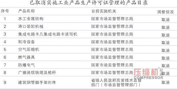 国务院发布含空压机在内的生产许可证取消目录