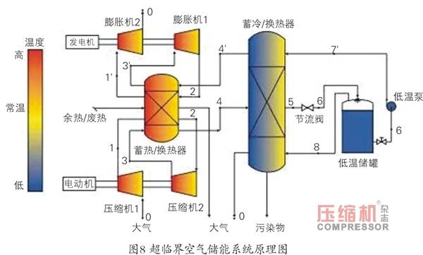 压缩空气储能研发现状及应用前景