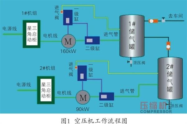 空压机恒压供气变频节能改造方案
