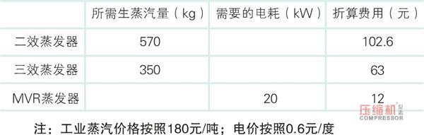 机械式蒸汽再压缩技术(MVR)蒸发零排放详解