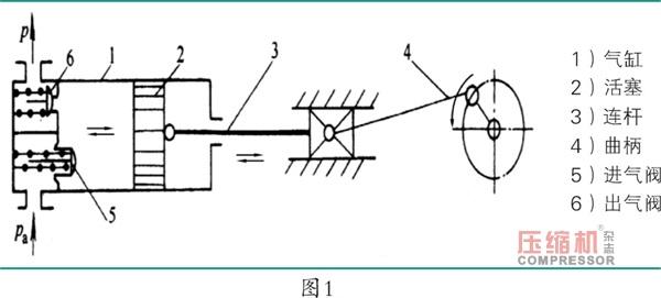 小型直连往复活塞式空压机振动问题的解决
