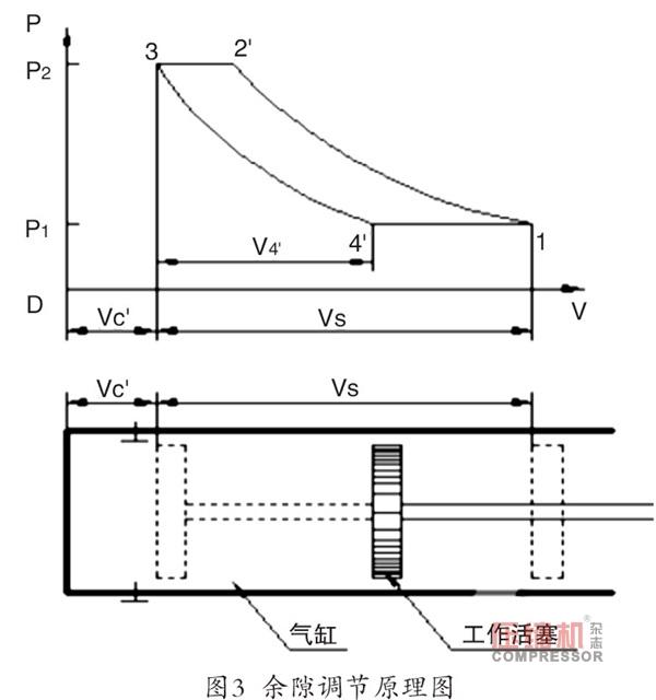 PLC在往复压缩机节能控制中的应用