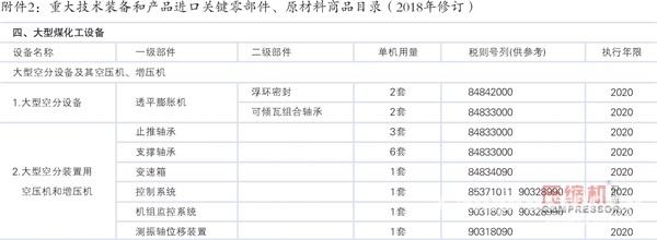 2018年重大技术装备进口税收政策调整(压缩机部分)
