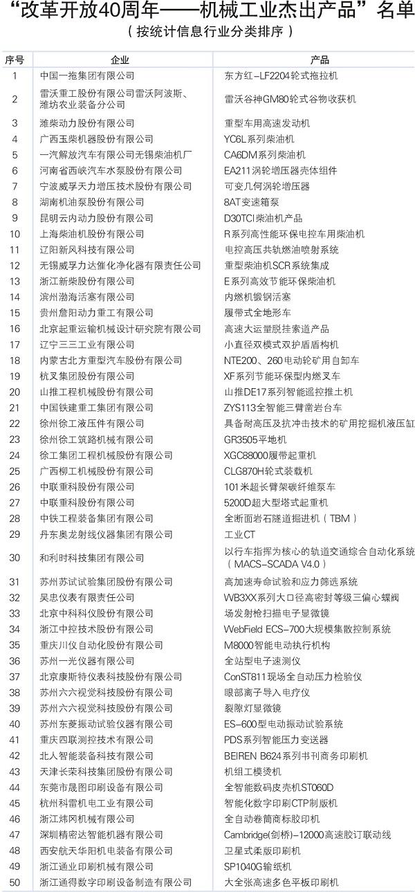 机械工业杰出产品名单公布  多项压缩机入选