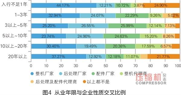 2018年度压缩机市场调研分析报告