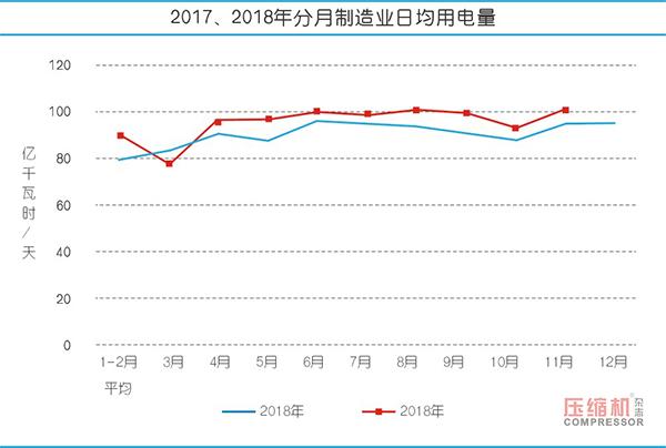 2018年压缩机应用领域数据报告及行业趋势研判
