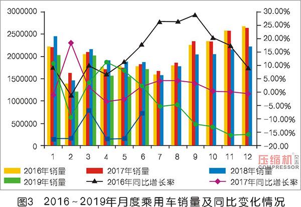 2019上半年压缩机应用领域数据报告及行业趋势研判