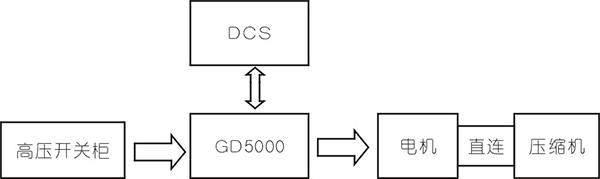 英威腾高压变频器在螺杆压缩机上的应用
