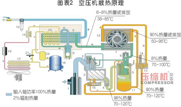 空压机余热回收市场应用与前景分析