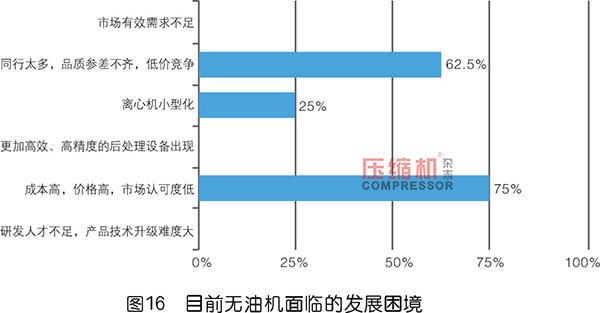 2019年度无油压缩机市场调研分析报告