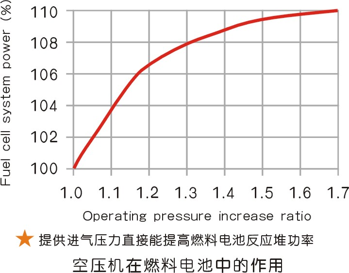 燃料电池空压机市场与技术方向解读