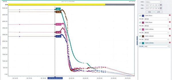 压缩机转子部件脱落故障机理解析