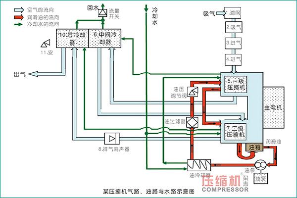 螺杆压缩机三路系统分析与维护
