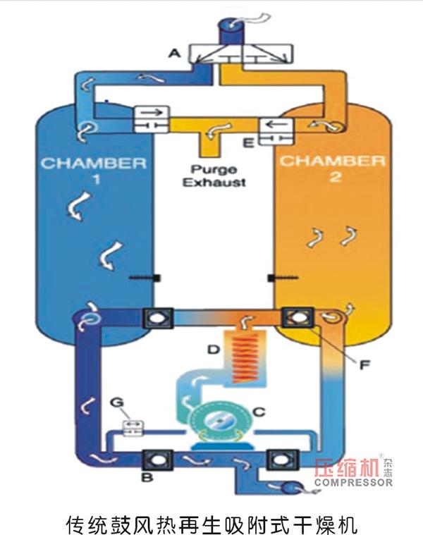 利用吸附式干燥机实现降耗案例分享