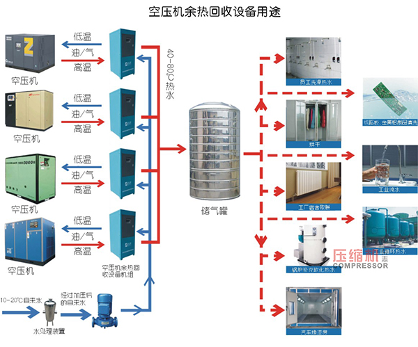 浅谈空压机余热回收与效益分析