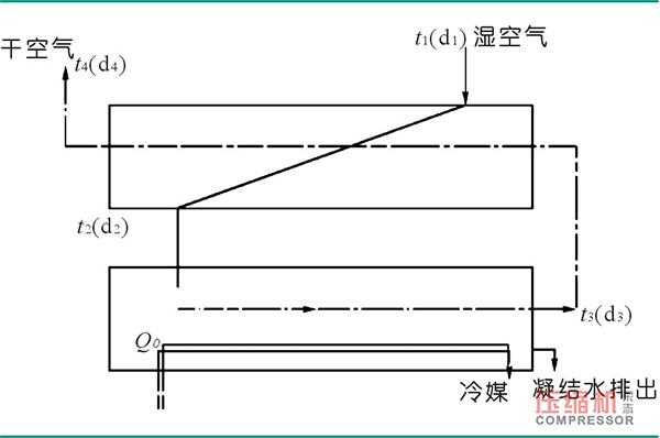 高效节能型冷冻式干燥机设计理论分析