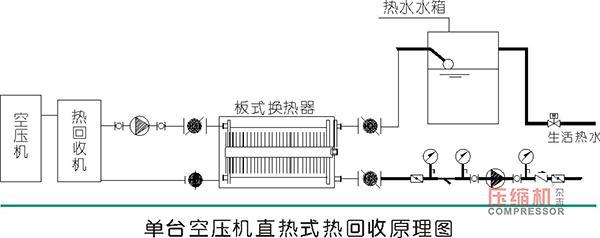 空压机能耗及热回收效益数据分析